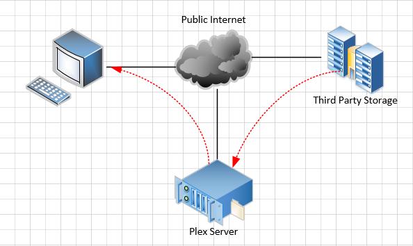 Plex with Third Party Storage
